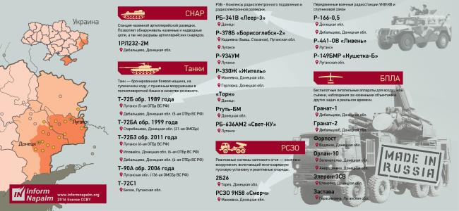 вооружение ВС РФ на Донбасе
