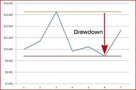 Binary trading draw down