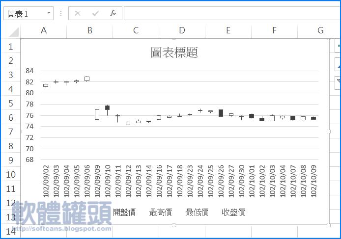 [Excel教學]使用Excel中的股票圖(Stock Chart)來繪製K線圖(Candlestick Chart) - 軟體罐頭