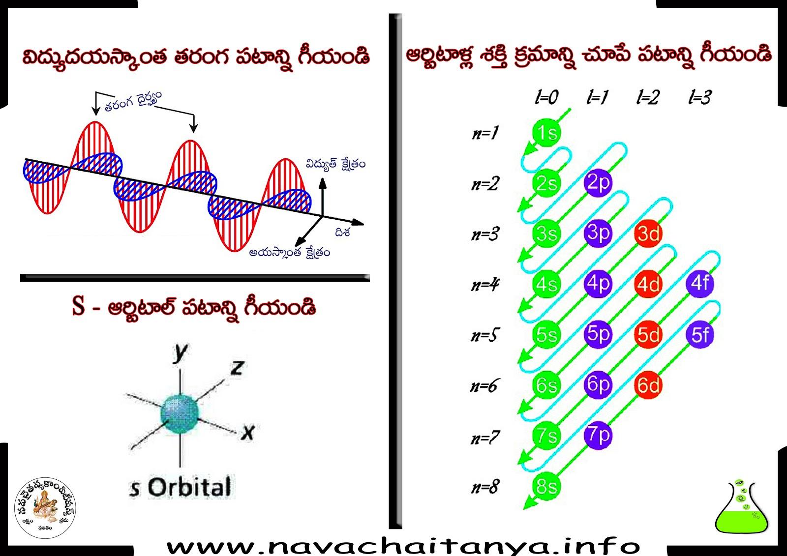 10th Class Physical Science Diagrams   U0c35 U0c3f U0c26 U0c4d U0c2f U0c41 U0c26 U200c U0c2f U200c U0c38 U0c4d U0c15 U0c3e U0c02 U0c24  U0c24