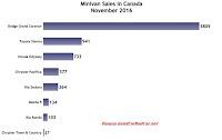 Canada minivan sales chart November 2016