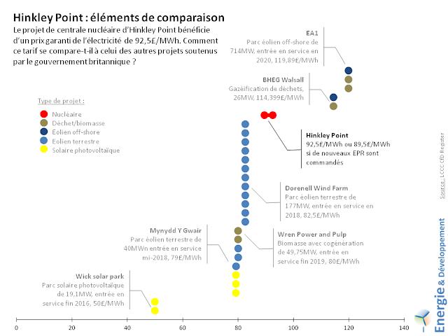 Comparaison entre le prix de l'électricité nucléaire d'Hinkley Point et celui de projets solaire, éolien ou biomasse