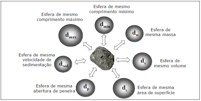 Diâmetros equivalentes