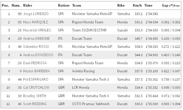 Hasil Kualifikasi Race MotoGP 2016
