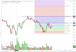 Potensi trading saham konstruksi PTPP