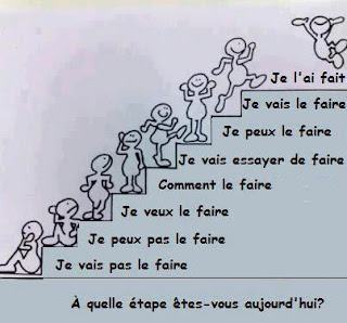"""cartoon showing a character on different levels of a staircase.  Each step has a different  caption.  the bottom step is """"I'm not going to do it """"  then, I can;t do it, I want to do it, How do I do it? I'm going to try to do it, I can do it,  I'm going to do it, and finally I've done it!"""