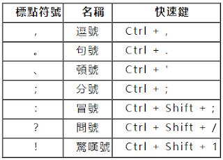 7個最經常用的中文符號