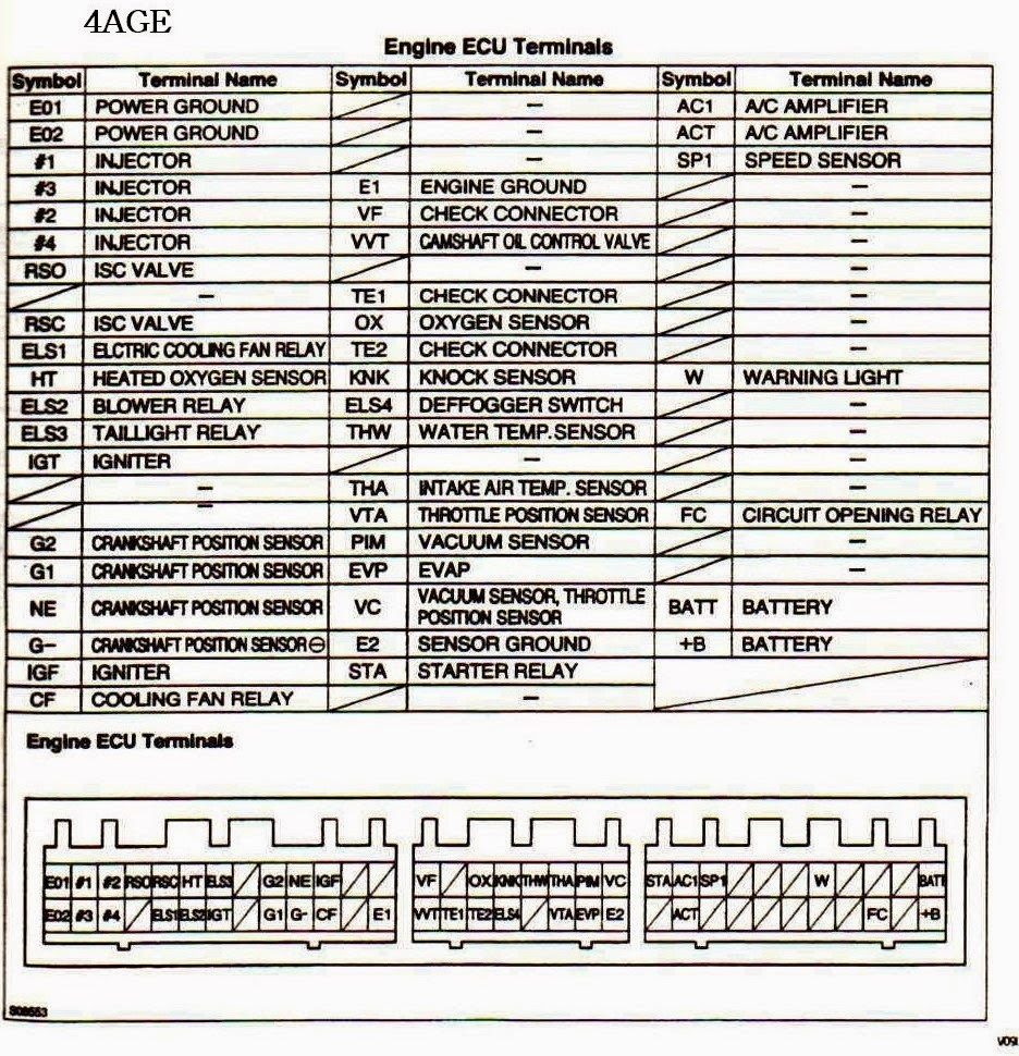 Ecu Pinout Obd0 To Obd1 Wiring Diagram 4610