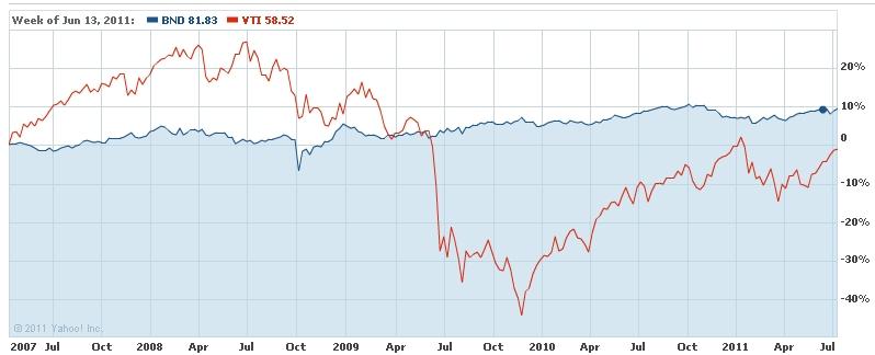 Bond Funds vs. Individual Bonds