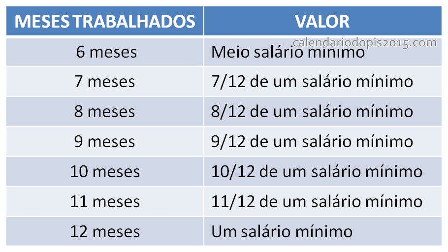 calculo valor do PIS 2020 novas regras