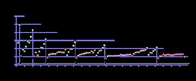 Grafik energi ionisasi