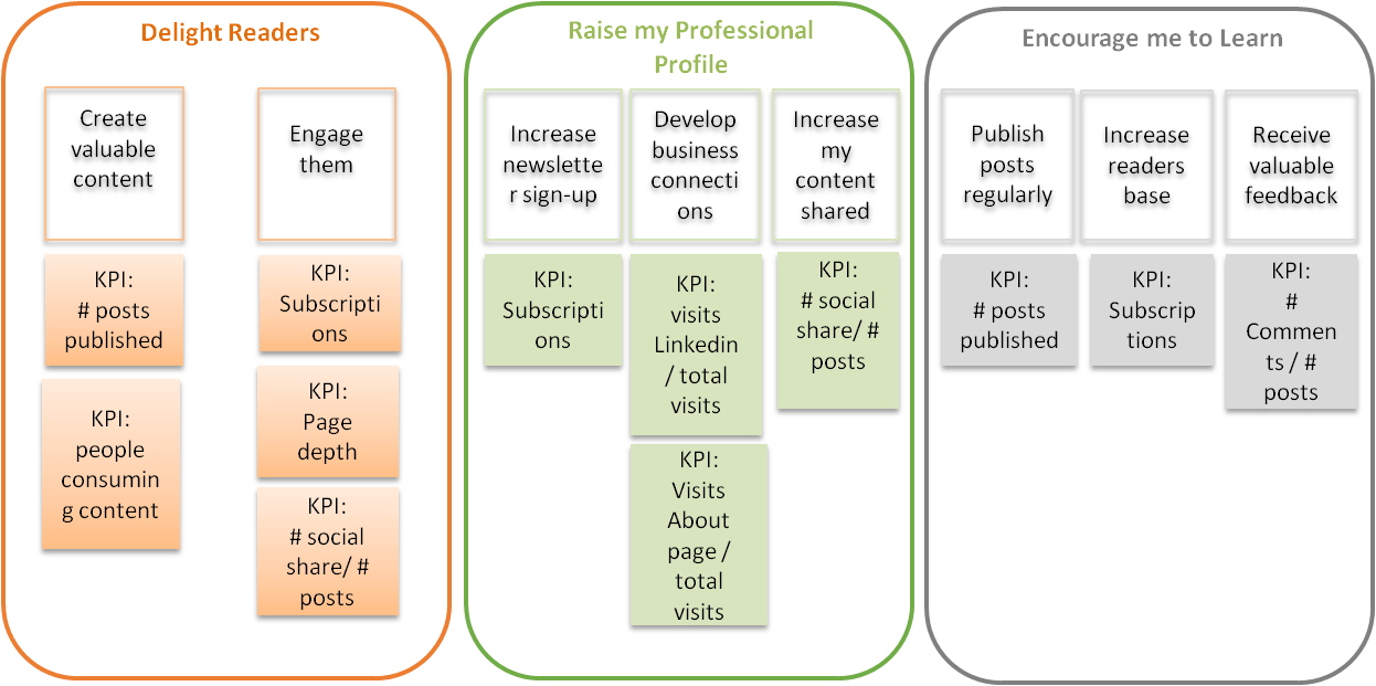 How to Measure Blogs - KPI