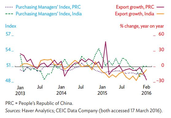 Figure 2: Merchandise exports and purchasing managers' index