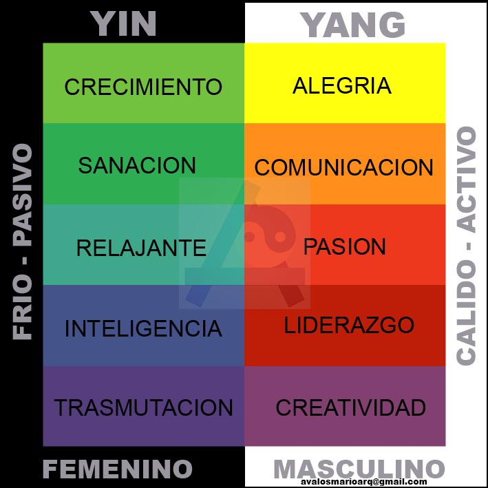 Arquitectura y feng shui elige tu color - Arquitectura y feng shui ...