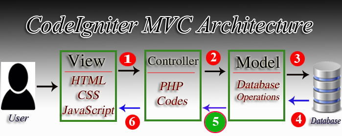 Sending Model variables into Controller