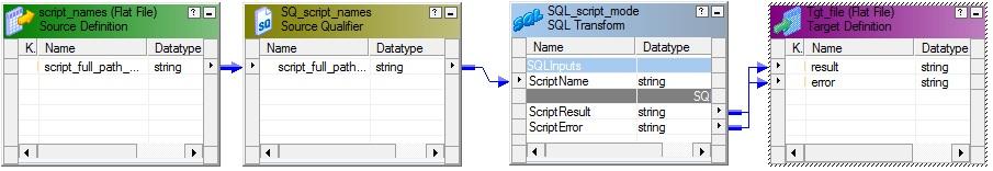 SQL Transformation in Script Mode Examples - Informatica
