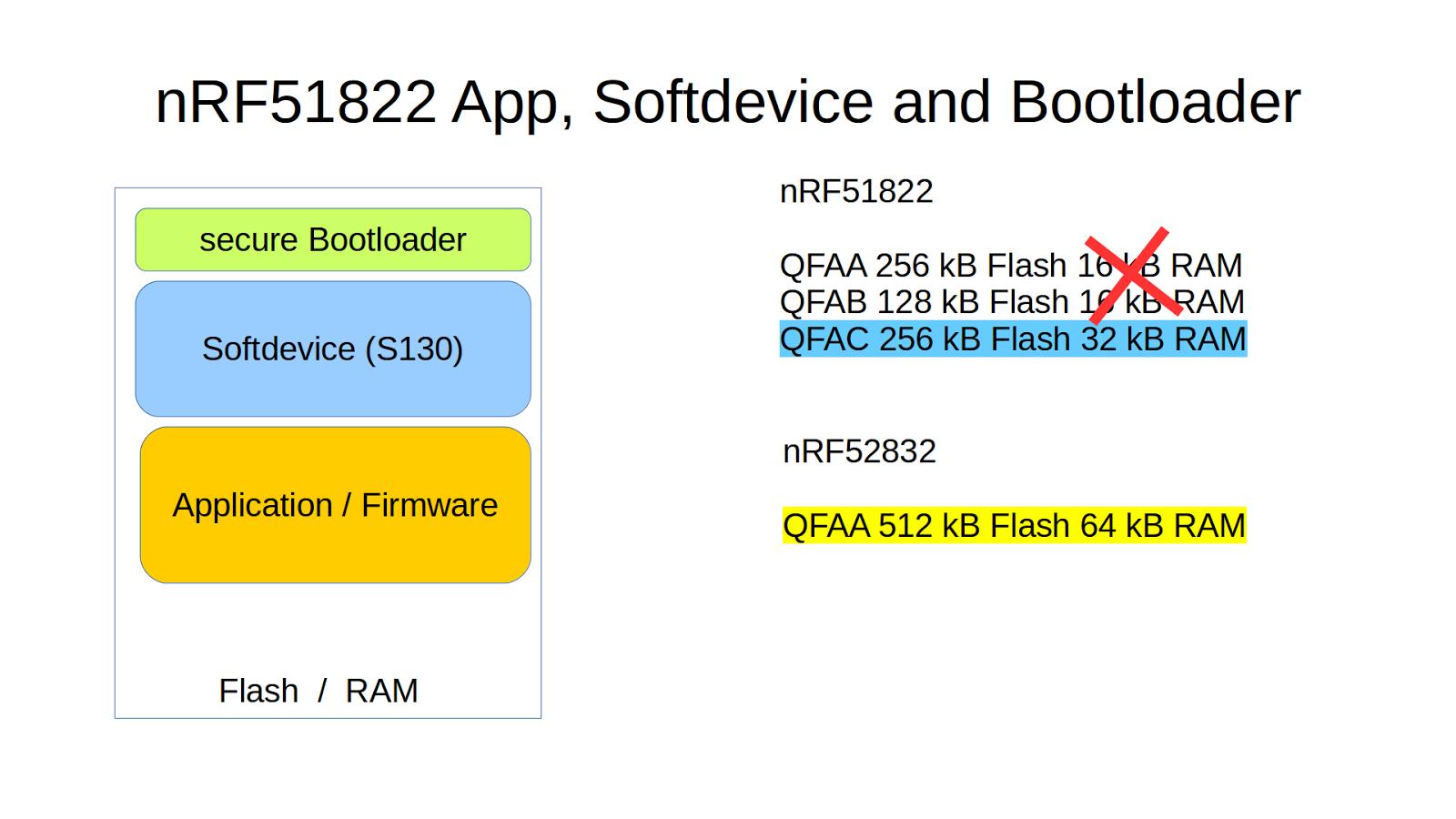 pcbreflux: nRF51822: secure DFU OTA via BLE