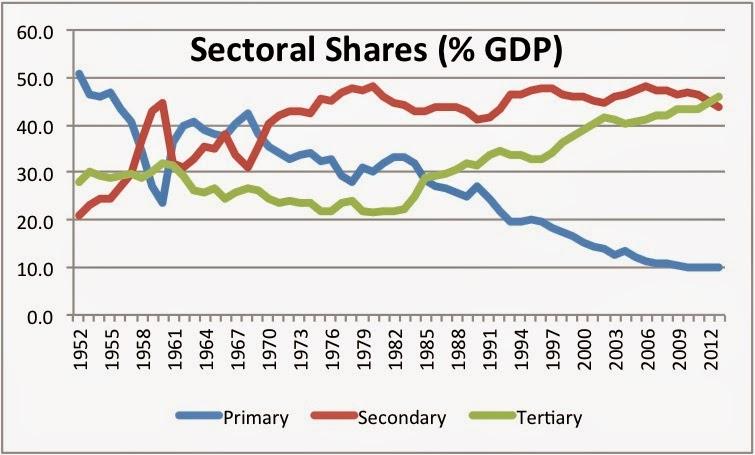 Chinas great economic transformation