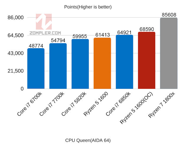 CPU Queen Ryzen 5 1600 OC benchmarks AIDA64