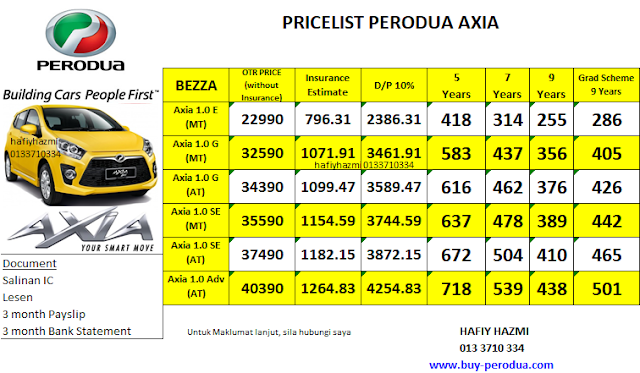Pricelist Perodua Axia - SST Official Price