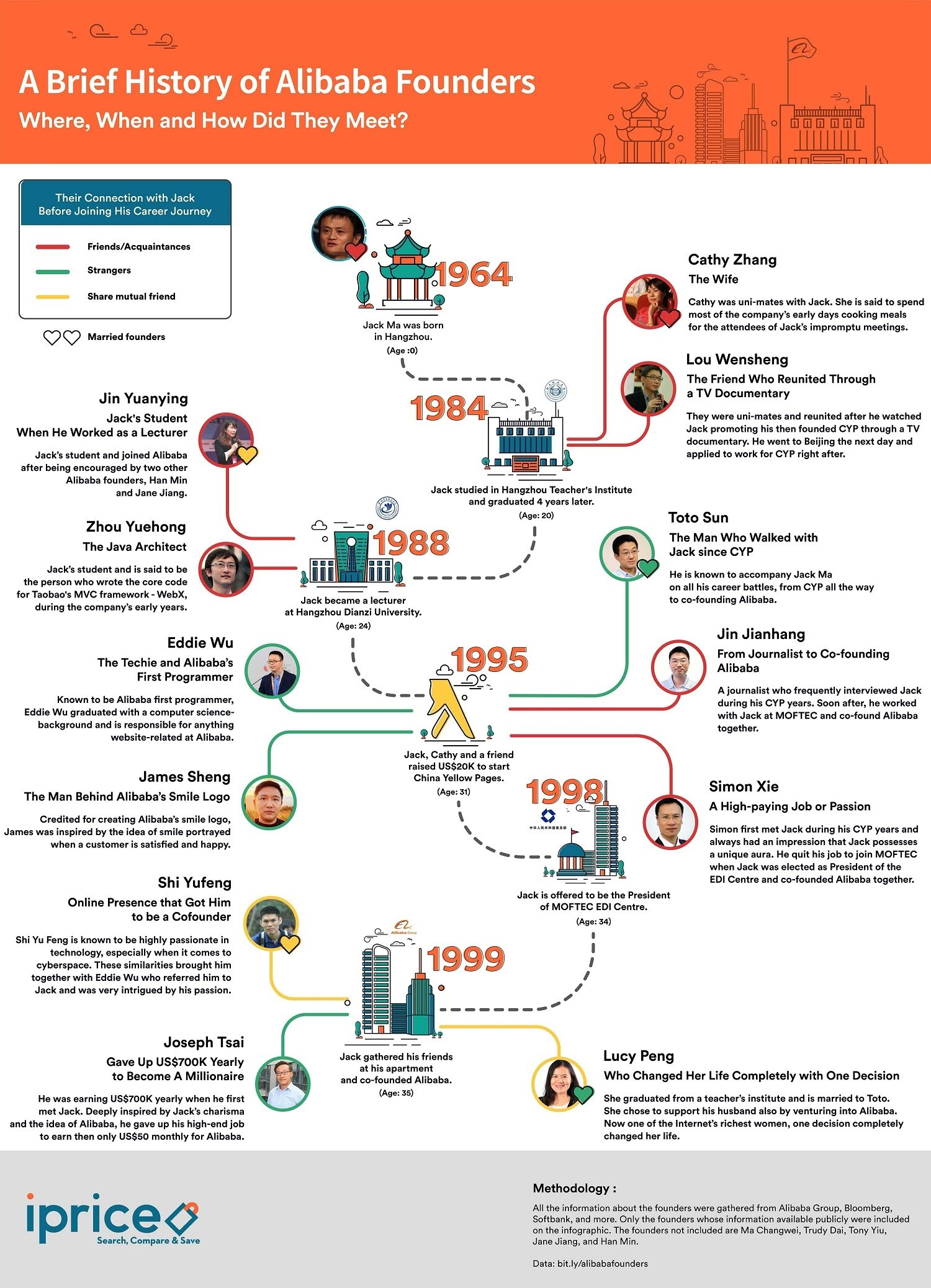 A Brief History of Alibaba Founders #Infographic