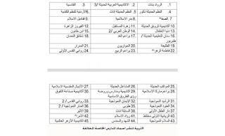 أسماء المدارس المخالفة في الاردن وعدد الطلاب كبير فيها