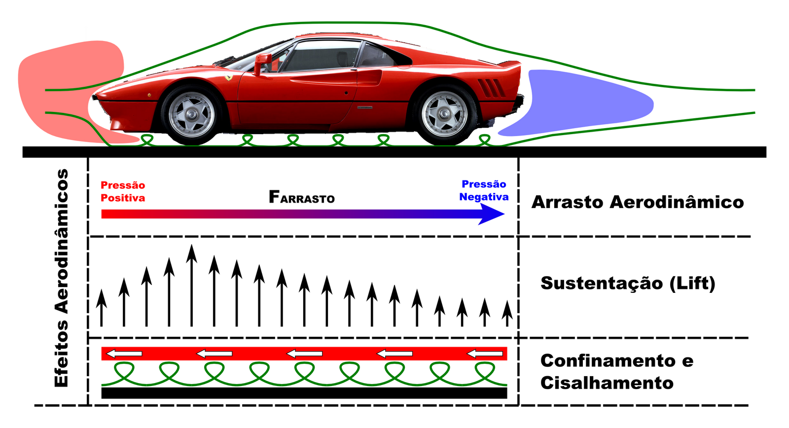 Aerodinâmica | Princípios Teóricos e Experimentais