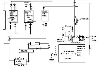 Fuel circulation