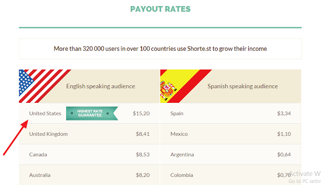 Shorte.st Payout Rates