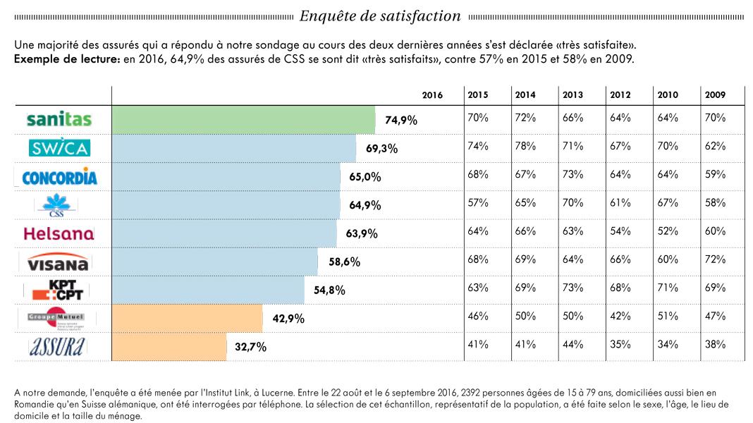 Finanse i ubezpieczenia w szwajcarii jak si odnale - Enquete de satisfaction pret a porter ...