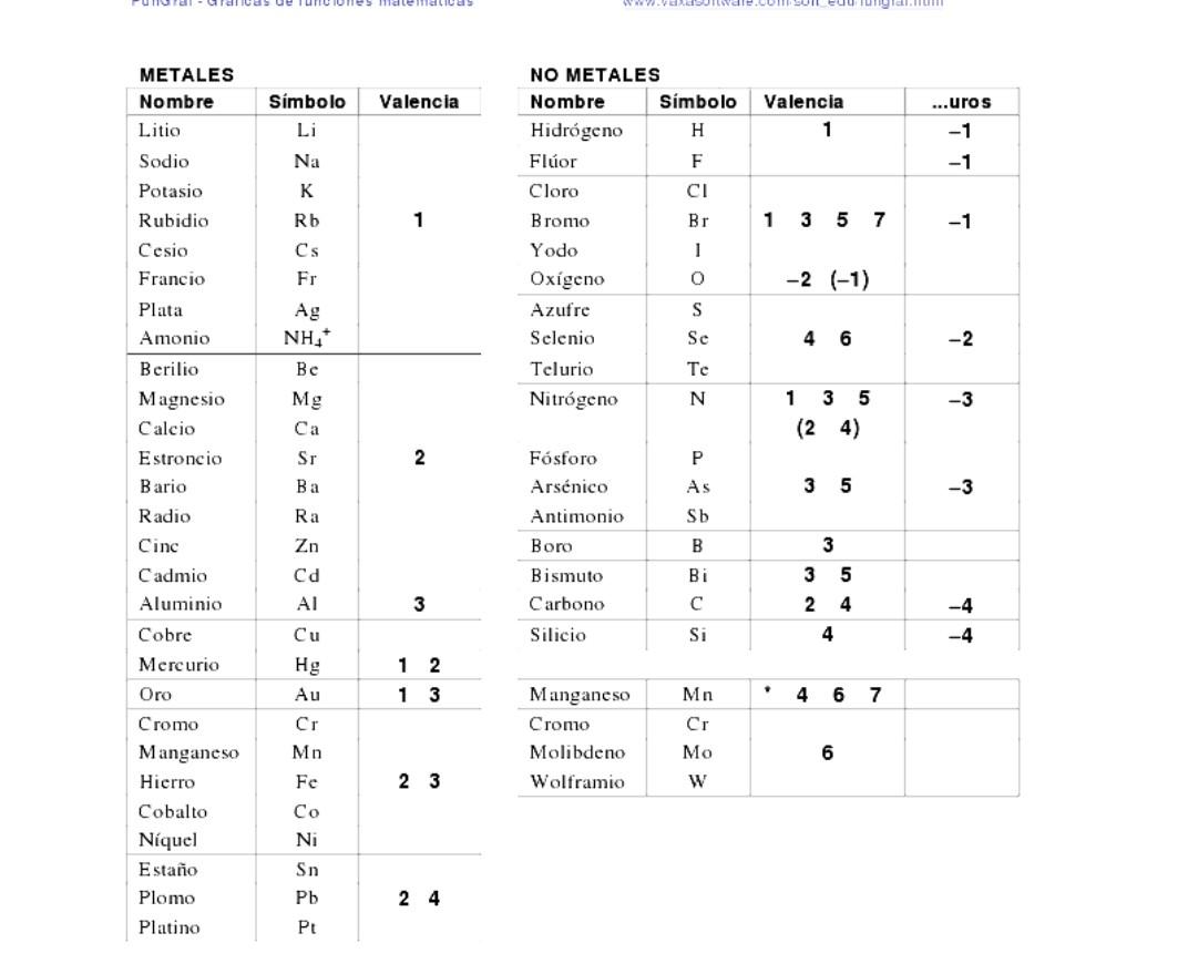 Fisicoqumica del norte valencias o estados de oxidacin ms comunes valencias o estados de oxidacin ms comunes urtaz Choice Image