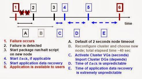 UnixPedia : HPUX / LINUX / SOLARIS: HPUX :WHAT HAPPENS WHEN