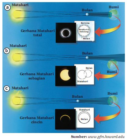 a)   Gerhana matahari total b)  Gerhana matahari  sebagian c)  Gerhana matahari  cincin