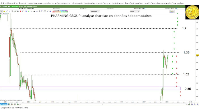 Investir PHARMING $PHARM avec l'analyse technique [19/01/18]
