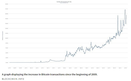 Graph of increasing bitcoin transactions since 2009 - B8coin