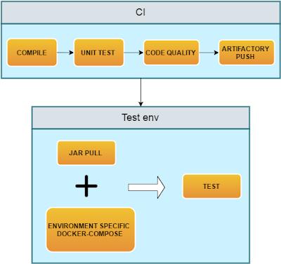 Victor Ferrer´s Java and SW blog: Docker images creation in a