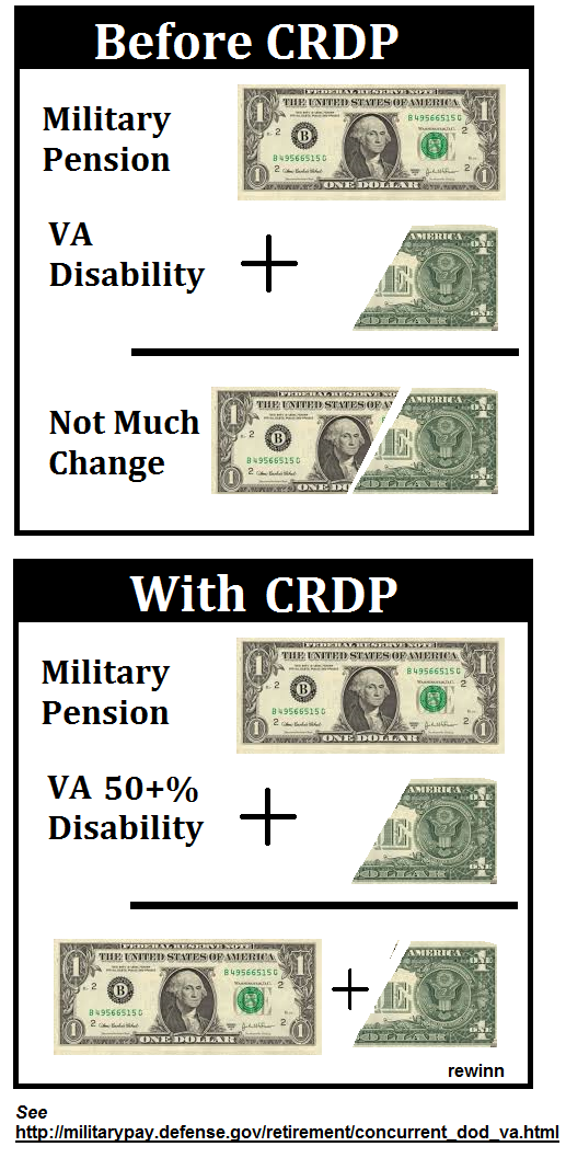 Concurrent Retirement Disability Pay