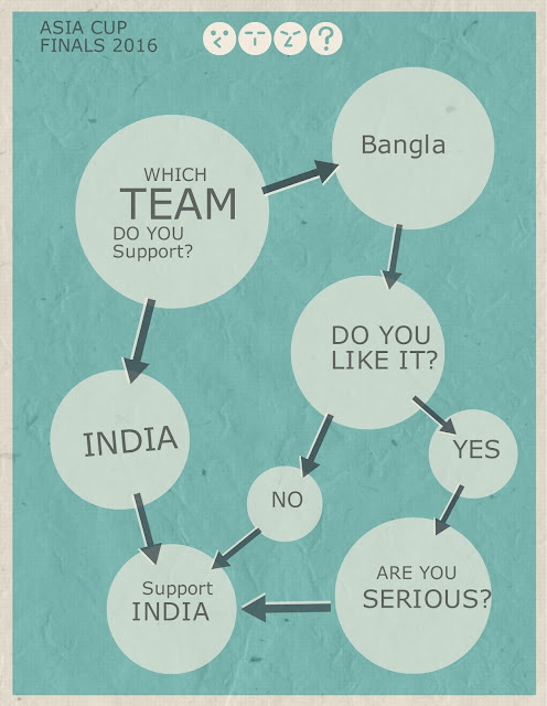 Asia Cup Finals 2016: India vs Bangladesh Funny Infographic