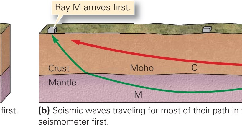 How Scientists Study Earth's Interior Structure - Video ...