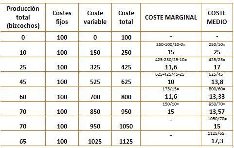 5 2 el coste marginal y el coste medio econosublime for Costo medio del soffitto a cassettoni