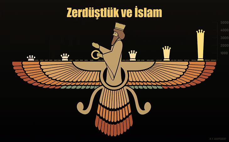 din, islamiyet, K, Zerdüştlük, Zerdüştlük ve İslam, İslamiyet'in Zerdüştlükten alıntıları, Zerdüşt İslam benzerliği, Zerdüşt ve Muhammed'in michracı, Kıble, Ölümden sonra sorgu, Vahiy meleği,