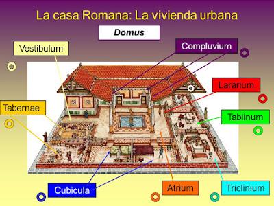 La Casa Romana, como vivian los antiguos romanos, Sociedad Roma Antigua, Historia de Roma, Domus,