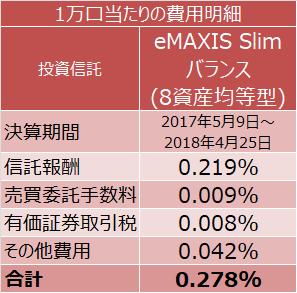 eMAXIS Slim バランス(8資産均等型)の1万口当たりの費用明細