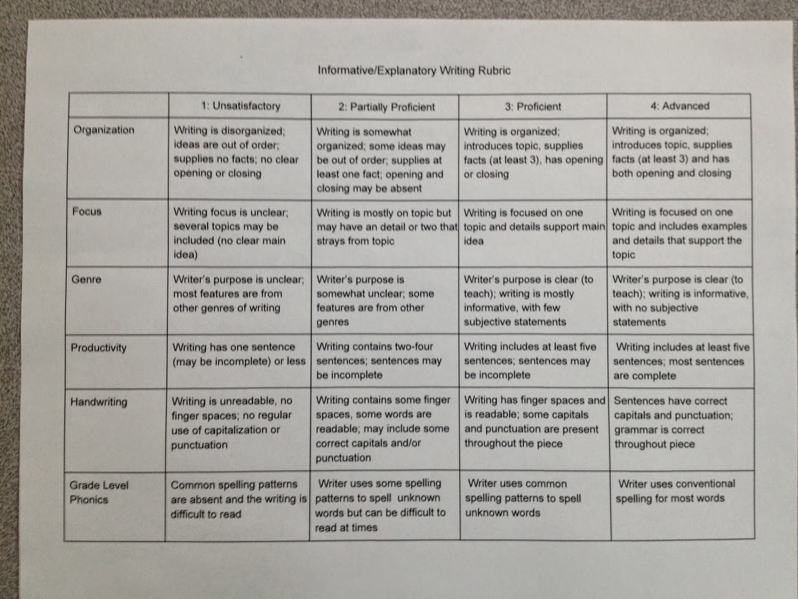 Poetry Writing Rubric For 2nd Grade
