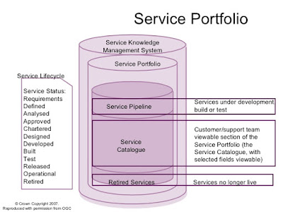 ITIL V3 Service Portfolio And Life Cycle