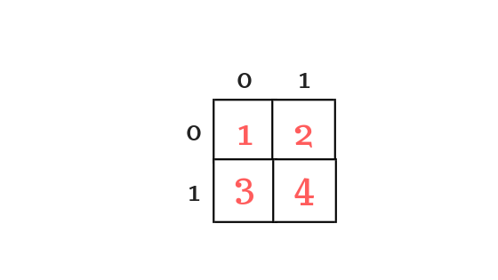 memory representation of two dimensional array