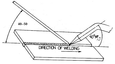 Gas Wire Welders
