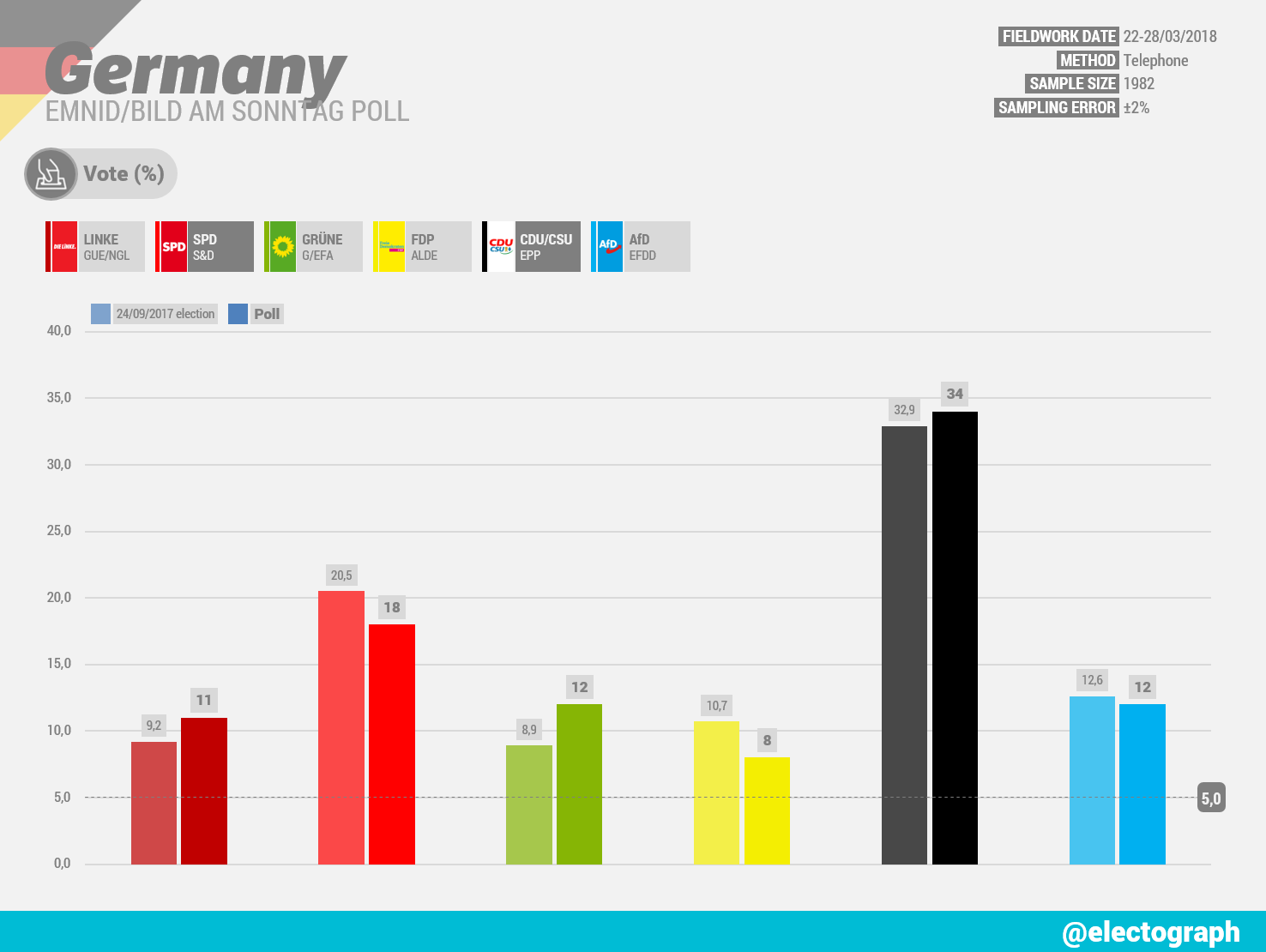 GERMANY Emnid poll chart for Bild am Sonntag, March 2018