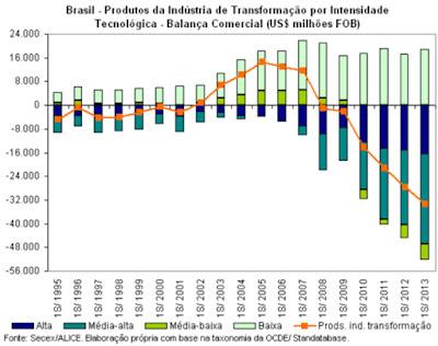 Produtos da Indústria de Transformação por Intensidade Tecnológica na Balança Comercial - Blog do Asno