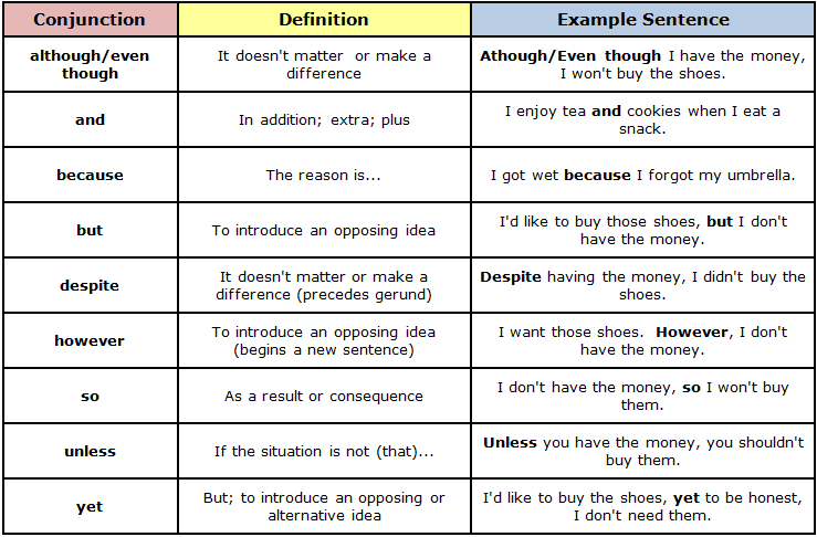 conjunctions types | english grammar shortcut